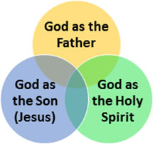 Diagram of the Holy Trinity (Be One with Christ)