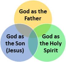 Diagram of the Holy Trinity