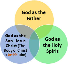Holy Trinity diagram with Body of Christ (Be One with Christ)